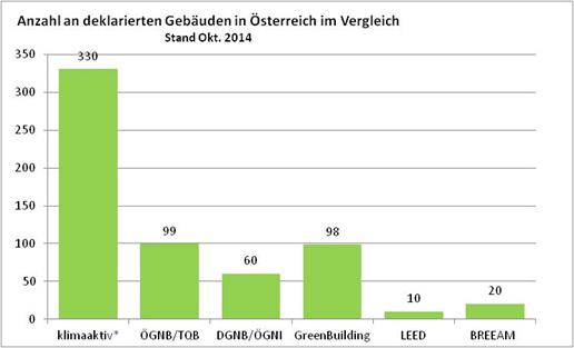 Anzahl an deklarierten Gebäuden in Österreich im Vergleich