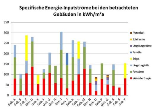Spezifische Energie-Inputströme bei den betrachteten Gebäuden in kWh/m²a