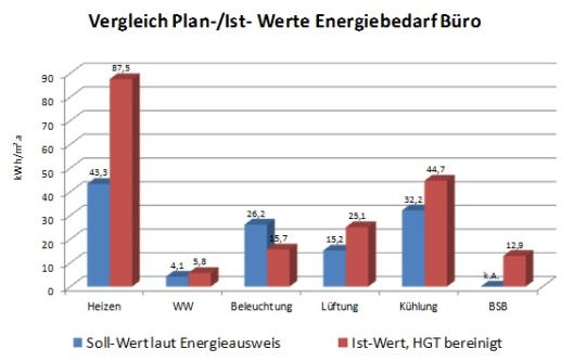 Vergleich Plan-/Ist-Werte Energiebedarf Büro