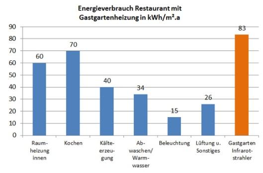 Energieverbrauch in Dienstleistungsgebäuden, ÖGUT 2011 Pro Klima Der enercity-Fond, 2014 ÖGUT Marktrecherchen bei Hersteller, 2015
