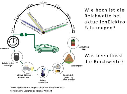Wie hoch ist die Reichweite bei aktuellen Elektro-Fahrzeugen? Was beeinflusst die Reichweite? (eigene Berechnung mit topprodukte.at (05.08.2017). (c) Vecteezy.com; Designed by Volkmar Andreeff