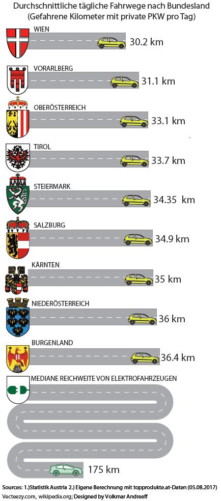 Durchschnittliche tägliche Fahrwege nach Bundesland (Quelle: Statistik Austria, eigene Berechnungen mit topprodukte.at-Daten (05.08.2017). (c) Vecteezy.com, wikipedia.org; Designed by Volkmar Andreeff
