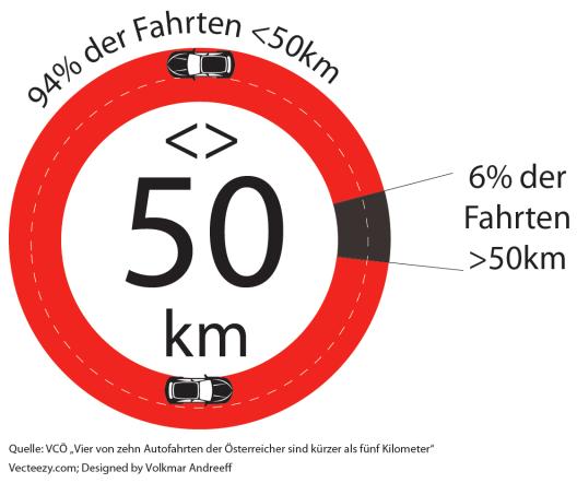 """Quelle: VCÖ """"Vier von zehn Autofahrten der Österreicher sind kürzer als fünf Kilometer"""". Vecteezy.com; Designed by Volkmar Andreeff"""